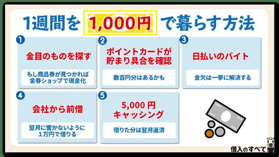 1週間を1,000円で暮らす方法
