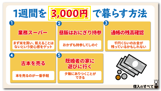 1週間を3,000円で暮らす方法