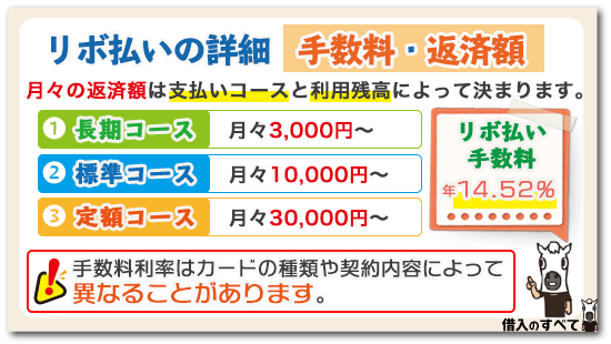 リボ払いの詳細・手数料・返済額