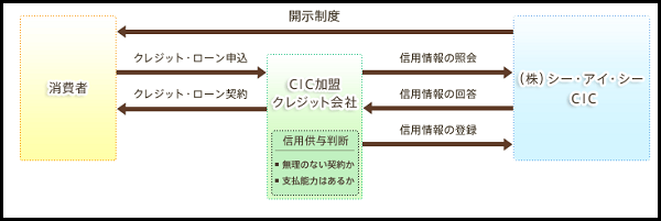 信用情報の参照方法