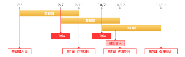 FireShot Capture 9 - ご返済日とご返済金額について I 【アイフル公式サイト】消費者金融・キャッシング・カードロ_ - http___www.aiful.co.jp_topics_