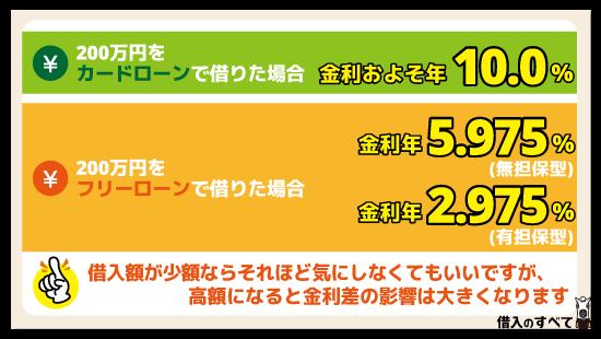 おまとめローンで200万円借りたい場合