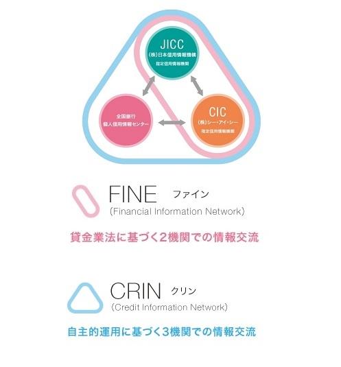 相互交流ネットワーク(FINE、CRIN)