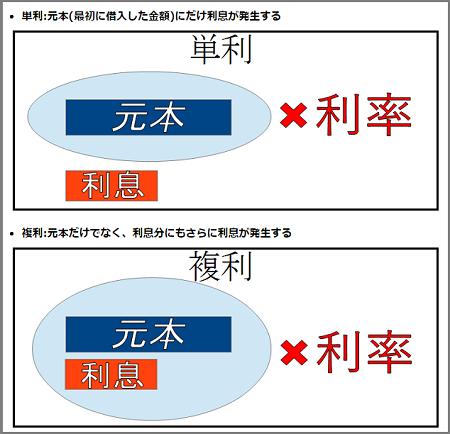 金利は単利と複利の2種類
