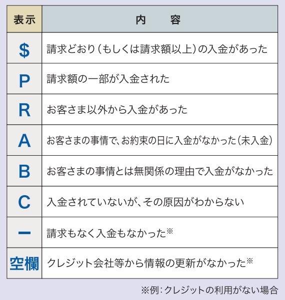 CIC|信用情報開示報告書の見方