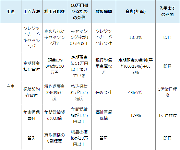 fireshot-capture-232-%e3%81%a9%e3%81%86%e3%81%97%e3%81%a6%e3%82%825%e3%80%8110%e4%b8%87%e5%86%86%e5%80%9f%e3%82%8a%e3%81%9f%e3%81%84%e3%80%90%e3%82%ab%e3%83%bc%e3%83%89%e3%83%ad%e3%83%bc%e3%83%b3