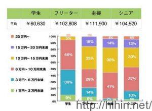 とりあえずの目標額は六万円が最適!