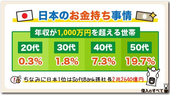 日本のお金持ち事情