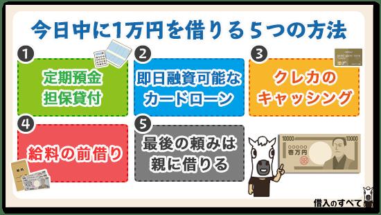 今日中に1万円を借りる5つの方法
