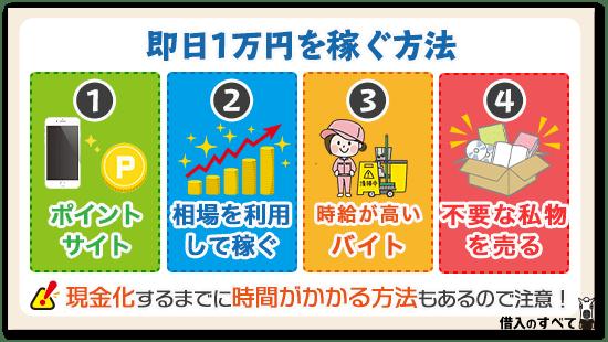 即日1万円を稼ぐ方法