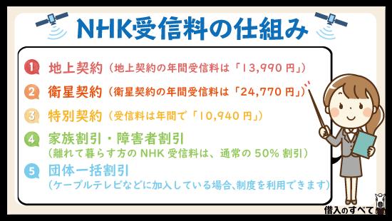 者 nhk 割引 障害 身体障害者手帳、JR新幹線の障害者割引の料金表